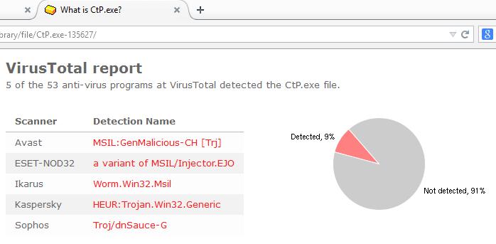 Ctp.exe VirusTotal