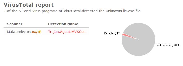 UnknownFile.exe VirusTotal Report - Trojan.Agent.MVXGen