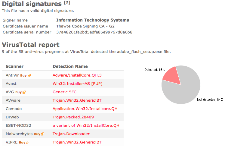 Information Technology Systems virus total report, InstallCore is one of the detection names