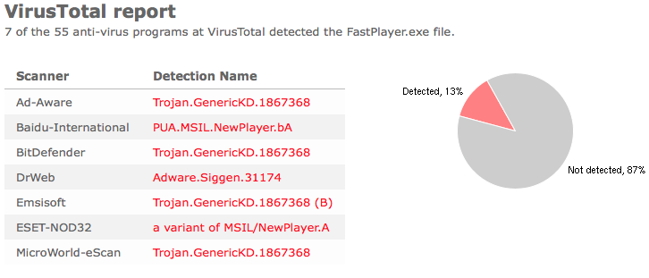 FastPlayer virustotal