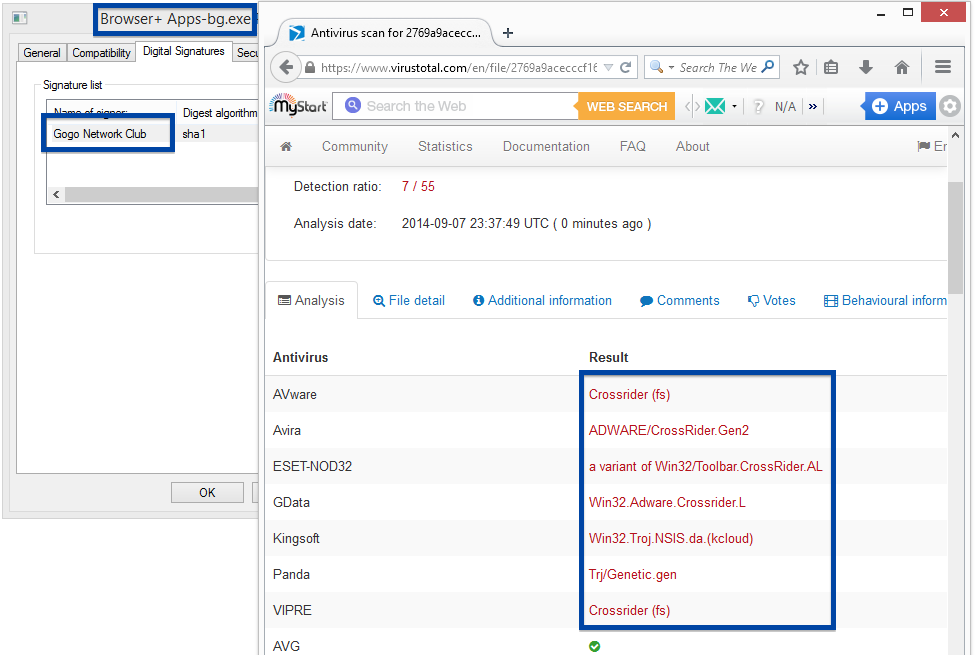 Gogo Network Club - Digital signature and Virus Total scan report.