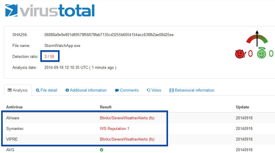 stormwatch virustotal