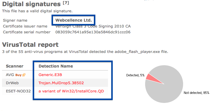 Webcellence Ltd virus total