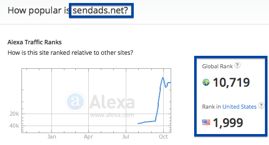 a.sendads.com traffic rank