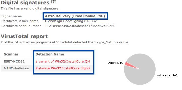 astro delivery fried cookie ltd virustotal report