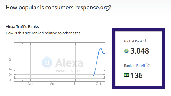 consumers-response.org traffic rank