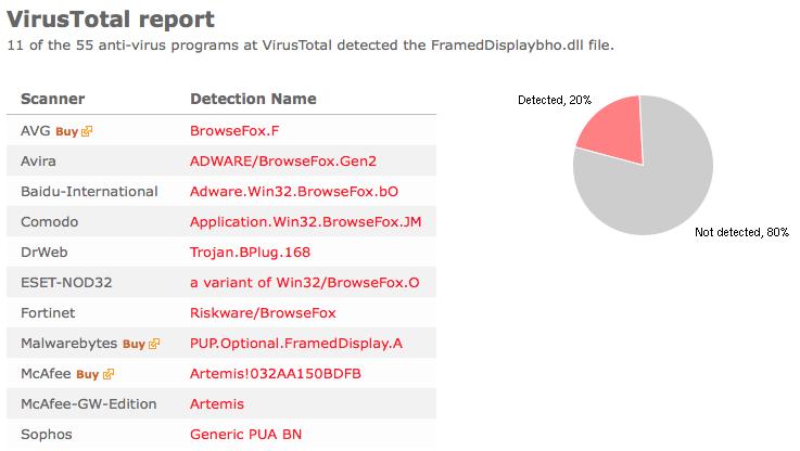 framed display virustotal