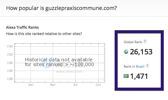 guzzlepraxiscommune.com traffic rank