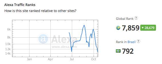 supermarktquiz.com traffic rank
