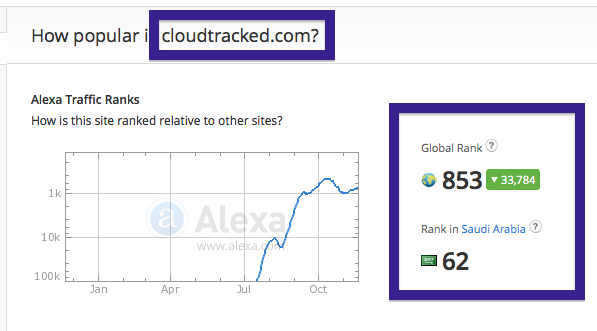 cloudtracked.com traffic rank