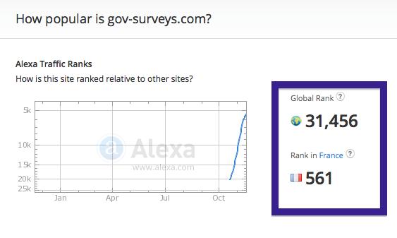 gov-surveys.com traffic rank