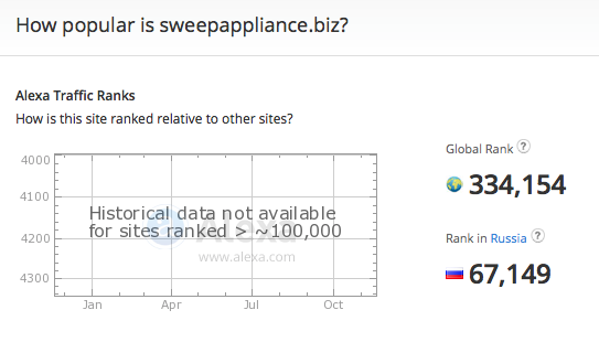 sweepappliance.biz traffic rank