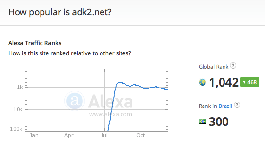 adk2.net traffic