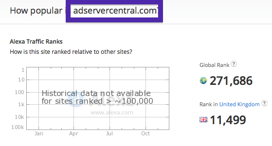 adservercentral.com traffic ranking