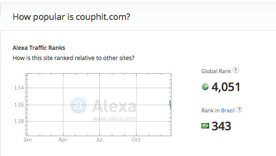 couphit.com traffic