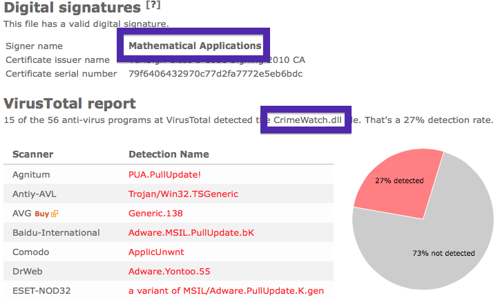 CrimeWatch virustotal