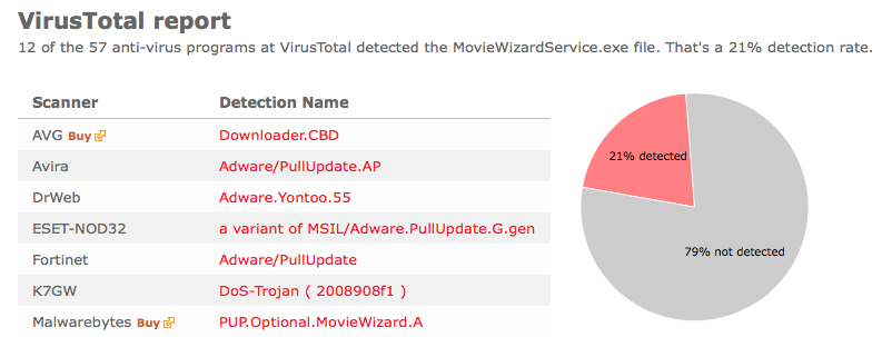 Movie Wizard virustotal