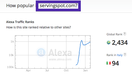 servingspot.com alexa traffic rank