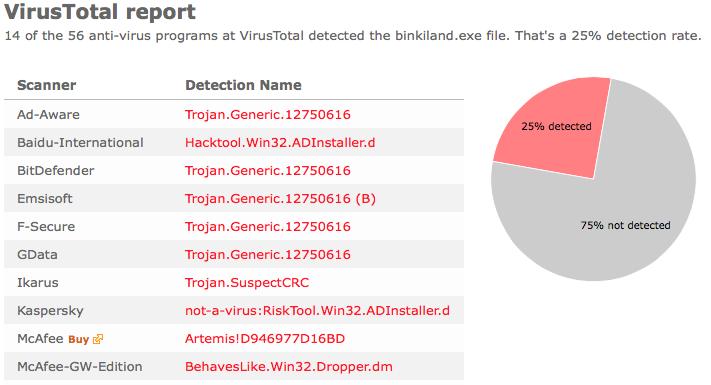 binkiland.exe virustotal
