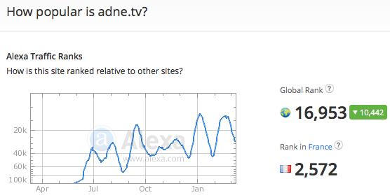 adne.tv traffic