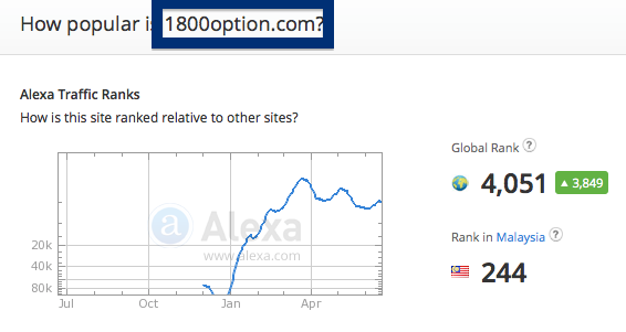 1800option.com traffic rank
