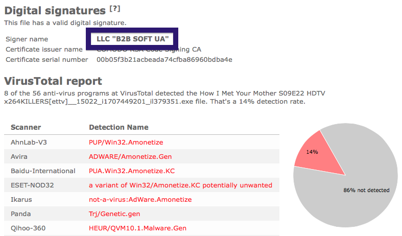 LLC B2B SOFT UA virus report