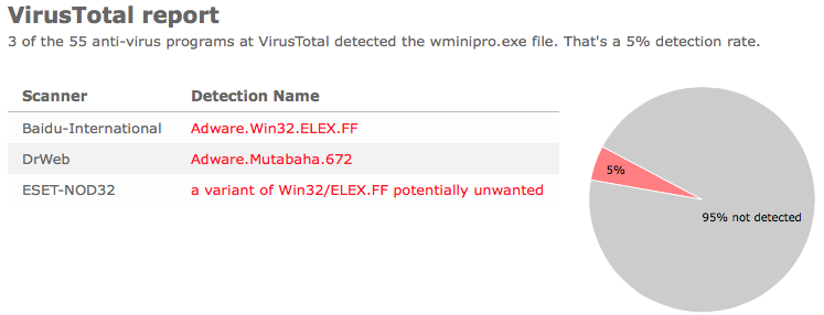 WMiniPro.exe anti-virus report