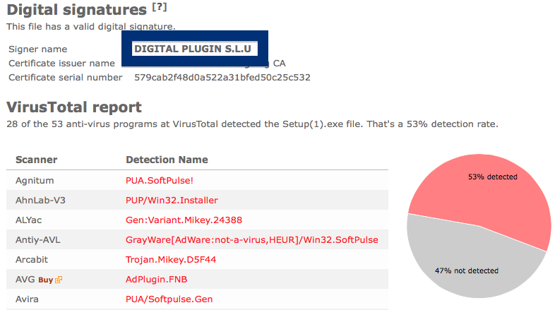 DIGITAL PLUGIN S.L.U anti-virus report