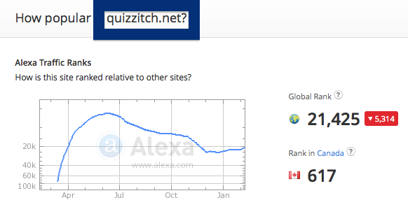quizzitch.net traffic rank