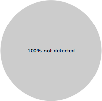 None of the 46 anti-virus programs detected the IcarosThumbnailProvider.dll file.