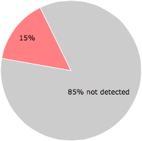 8 of the 54 anti-virus programs detected the shieldsoftService.exe file.
