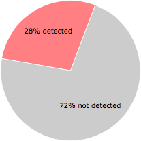 13 of the 47 anti-virus programs detected the VideoSaver.dll file.