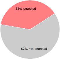 17 of the 45 anti-virus programs detected the WebCakeIEClient.dll file.