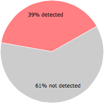 18 of the 46 anti-virus programs detected the protector.dll file.