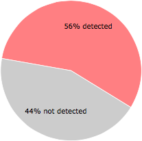 27 of the 48 anti-virus programs detected the bprotect.exe file.