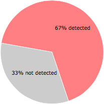 28 of the 42 anti-virus programs detected the wpbt0.dll file.