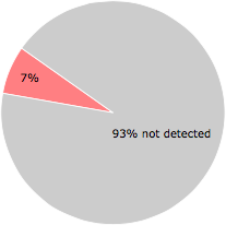 3 of the 45 anti-virus programs detected the apcrtldr.dll file.