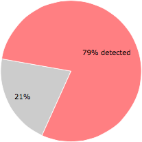 33 of the 42 anti-virus programs detected the jar_cache1408911905718442966.tmp file.