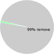 User vote results: There were 198 votes to remove and 1 vote to keep