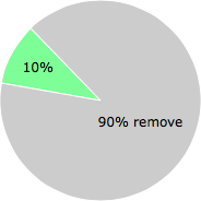 User vote results: There were 147 votes to remove and 16 votes to keep
