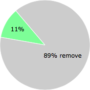 User vote results: There were 737 votes to remove and 93 votes to keep