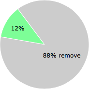 User vote results: There were 30 votes to remove and 4 votes to keep