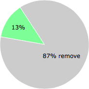 User vote results: There were 129 votes to remove and 19 votes to keep