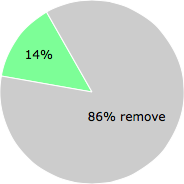 User vote results: There were 18 votes to remove and 3 votes to keep