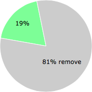 User vote results: There were 25 votes to remove and 6 votes to keep