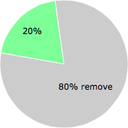User vote results: There were 4 votes to remove and 1 vote to keep