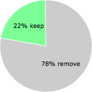 User vote results: There were 429 votes to remove and 124 votes to keep