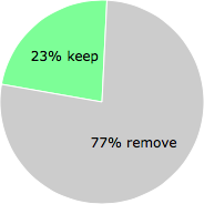 User vote results: There were 1386 votes to remove and 418 votes to keep