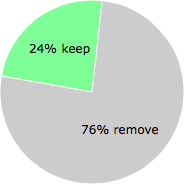 User vote results: There were 278 votes to remove and 87 votes to keep