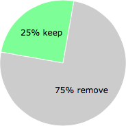 User vote results: There were 61 votes to remove and 20 votes to keep